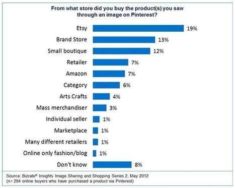 Perché un brand dovrebbe usare Pinterest | Digital Marketing News & Trends... | Scoop.it