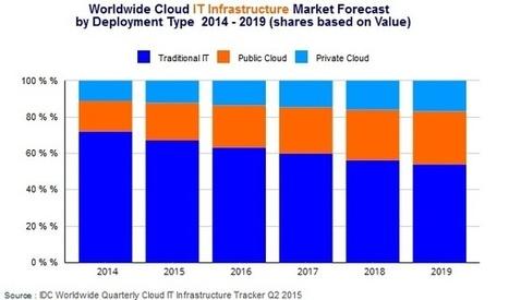 L'IT traditionnel reste la norme, malgré la croissance rapide du Cloud | LINKSWITCH | Scoop.it