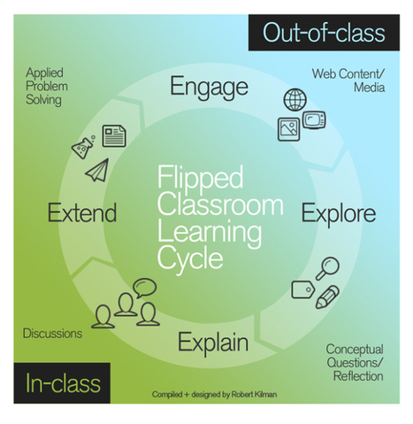 The Flipped Classroom   Unidades didacticas   Scoop.it