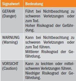 (DE) - Gefahr, Warnung, Vorsicht: Zur Problematik der Signalwörter für Gefahrenhinweise | uepo.de | Glossarissimo! | Scoop.it