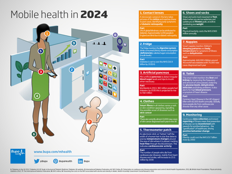 Infographic: Where Will mHealth Be in 2024? | Organ Donation & Transplant Matters Resources | Scoop.it