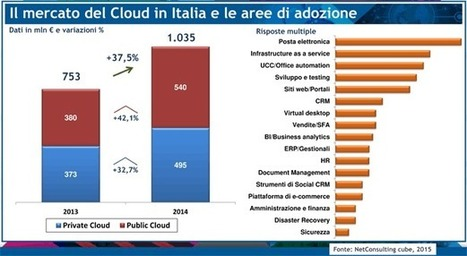 "Assinform: l'Ict italiana torna a crescere | L'impresa ""mobile"" 
