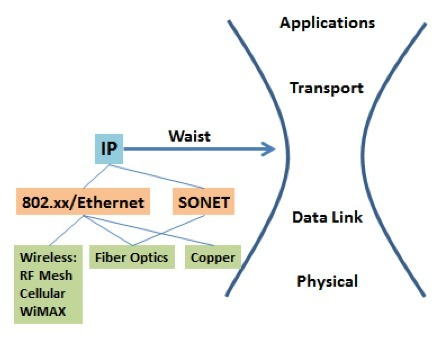 Avoiding Another Smart Grid False Start   The Energy Collective   Global Smart Grid News   Scoop.it