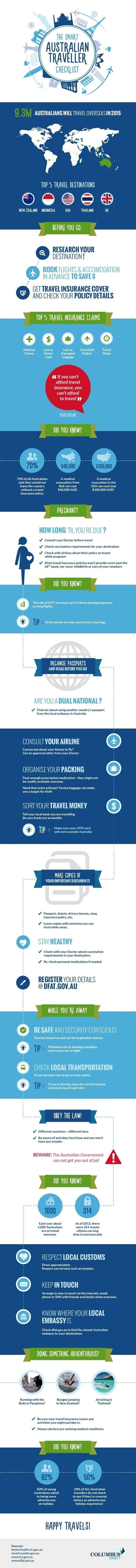 Trip Planning Checklist for Smart Travelers | The Best Infographics | Scoop.it
