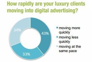 Luxury Brands Boosting Online Marketing Spend | Social luxury | Scoop.it