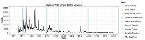 The Anatomy of the Occupy Wall Street Movement on Twitter | MIT Technology Review | Política 2.0, Comunicación Estratégica y Ciberactivismo | Scoop.it