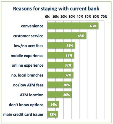 Study: mobile banking apps key to bank loyalty - Mobile Payments Today | Mobile Banking Opportunity | Scoop.it