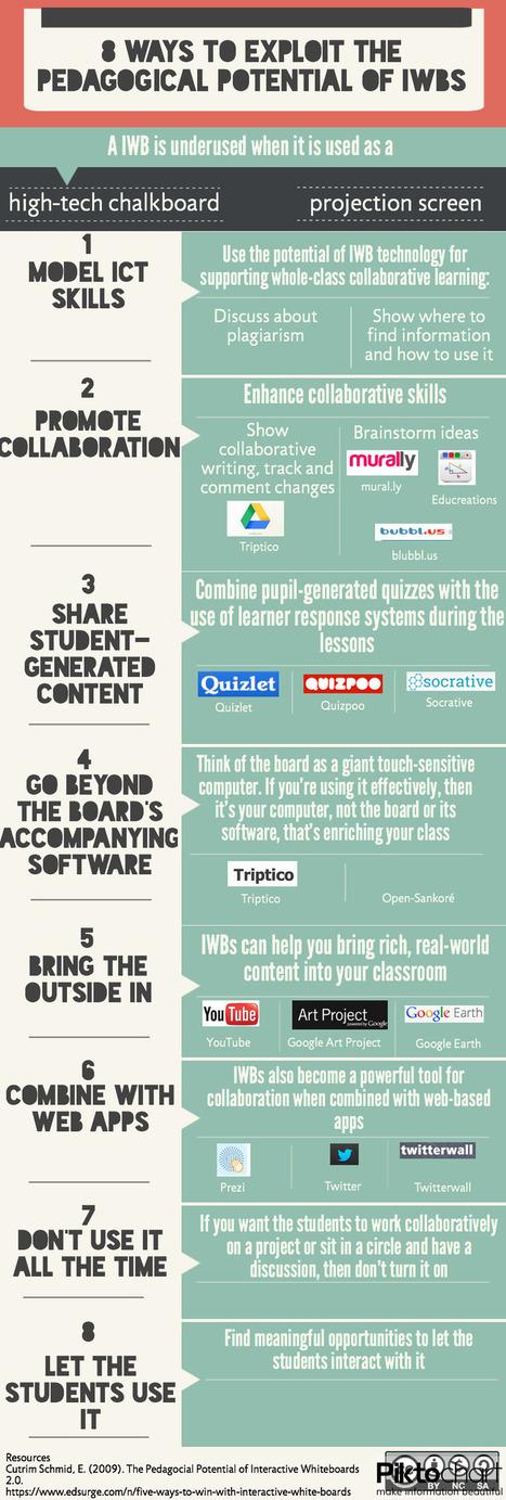 8 τρόποι για να ξεκλειδώσετε τη δύναμη του διαδραστικού πίνακά σας | PLN.gr | Scoop.it