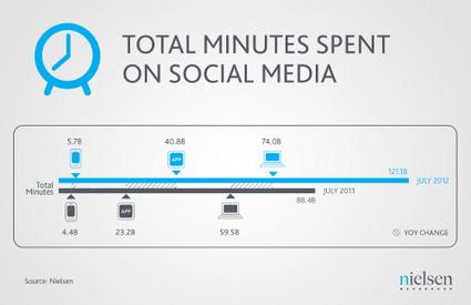 Les réseaux sociaux ne sont plus une tendance passagère | Community Management & Social Media Marketing by Agence Social and com' | Réseaux Sociaux et Community Management | Scoop.it