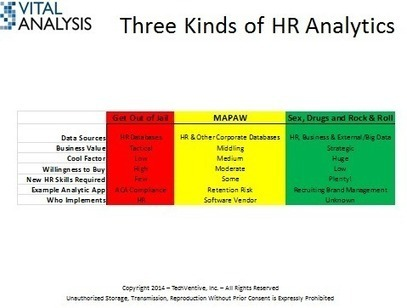 The problem is HR, not HR technology | ZDNet | Learning and Development | Scoop.it