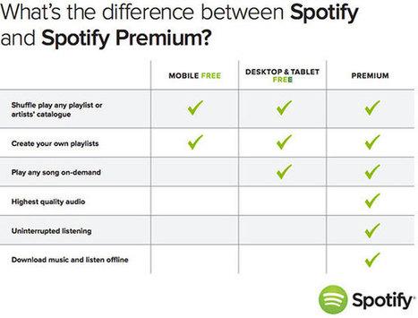 Diferencias entre Spotify Premium y Spotify gratis - tuexperto.com | Spotify | Scoop.it