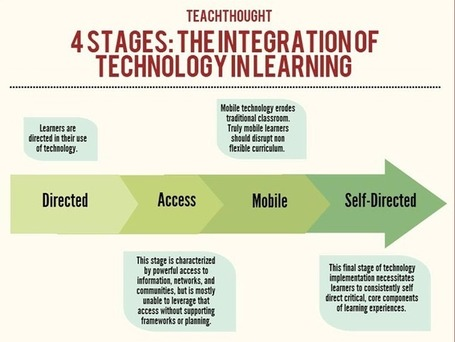 4 Stages: The Integration Of Technology In Learning | Education CC | Scoop.it