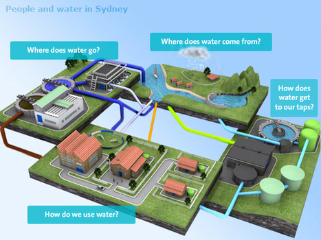 Primary students — Sydney Water | Resource Systems in the home | Scoop.it