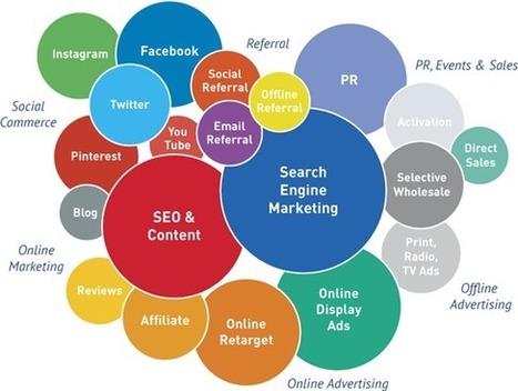 Digital Marketing, Digital Marketing Services, Digital Marketing Company India | Bizz Digital Marketing | Scoop.it
