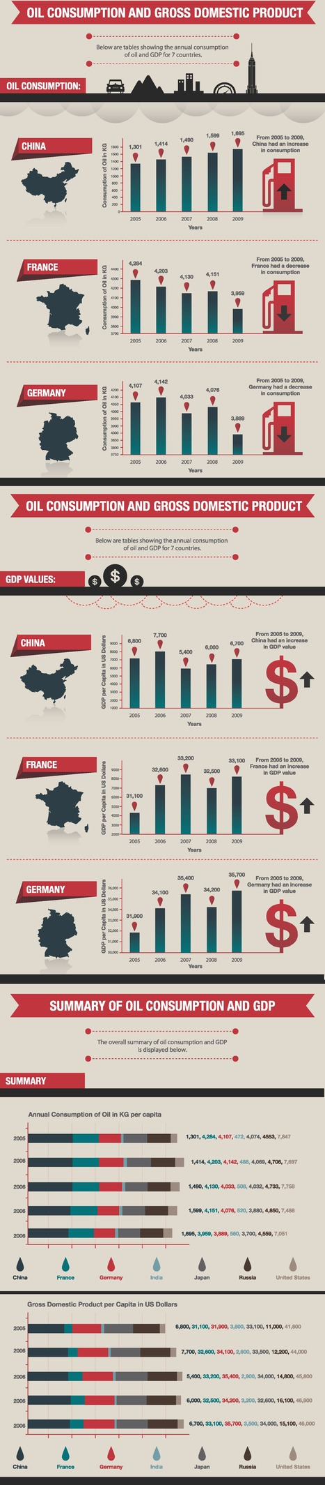 Oil Consumption and GDP [infographic] | green infographics | Scoop.it