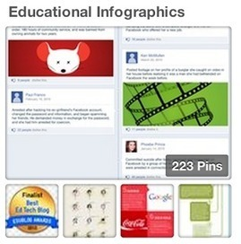 4 Pinterest Boards Packed Full of Educational Technology Resources | Social Media | Scoop.it