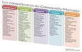 Community manager : quelles compétences au-delà des médias sociaux ? - Choblab | Chiffres et infographies | Scoop.it