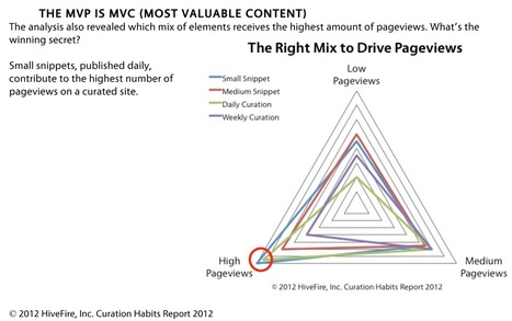 7 Acts Of Content Curation | Social Media Max | Curating Learning Resources | Scoop.it