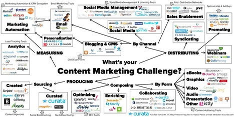 "Curata's ""ultimate list"" of content marketing tool 