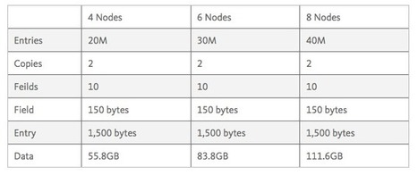 Dissecting the NoSQL Benchmark | Javalobby | Neo4j | Scoop.it