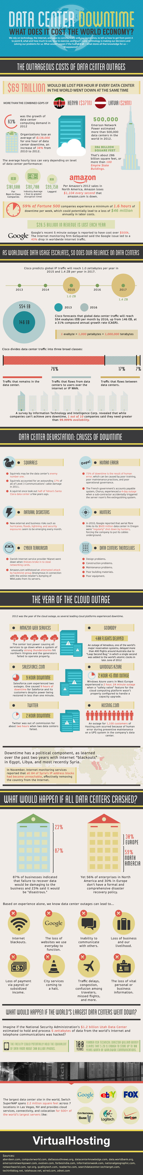 INFOGRAPHIC: Data Center Downtime | Future of Cloud Computing and IoT | Scoop.it