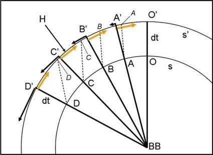 Sfere, cerchi, punti, veri e simbolici: alla scoperta dei confini dell'Universo | Astronomia.com | Polvere di Stelle | Scoop.it