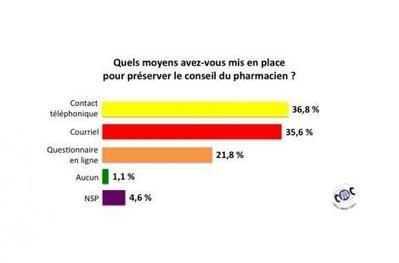 "Enquête au cœur des pharmacies virtuelles | La pharmacie de demain sera-t-elle ""click & mortar""? 