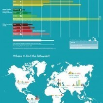 Born In 2010: How Much Is Left For Me? | Visual.ly | Global Evolution: Will we be in time? | Scoop.it