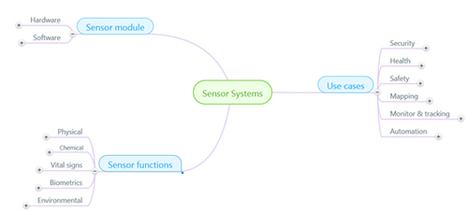 Disruption To Growth Navigating The Sensor Revolution   Smart Water   Scoop.it