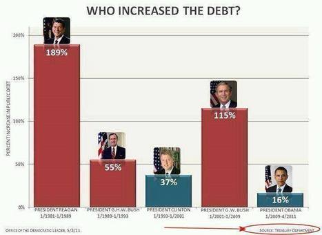 Who increased the debt in the USA ? | Open Source Thinking | Scoop.it
