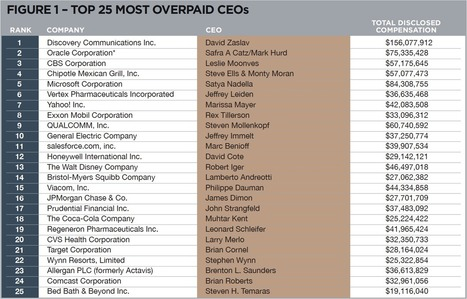 The 100 Most Overpaid CEOs: Are Fund Managers Asleep at the Wheel? | As You Sow | Pharma & Medical Devices | Scoop.it