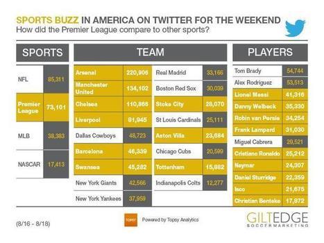 Twitter / SoccerMarketing: It was a busy weekend for sports ...   Brand Love   Scoop.it