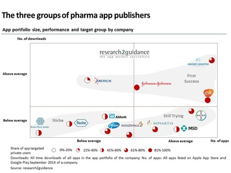 Why Pharma companies fail to have an impact on the mHealth app economy | Co-creation in health | Scoop.it