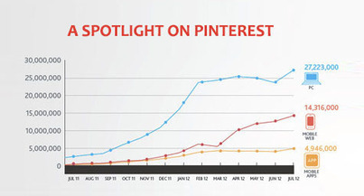 The Social Media Report 2012: The Power of Pinterest | Social Media (network, technology, blog, community, virtual reality, etc...) | Scoop.it