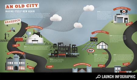 Braddock, Pennsylvania: A Graphic Timeline - Cities - GOOD | green streets | Scoop.it