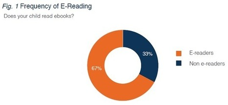 Two-Thirds of Kids Now Reading Digitally, New Study Shows | Digital Book World | Modern Literacy | Scoop.it