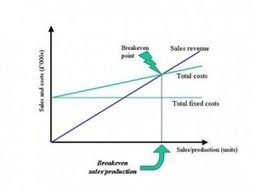 Costs and Revenues Define Your Break Even Point for Profits ... | AS Business Studies | Scoop.it