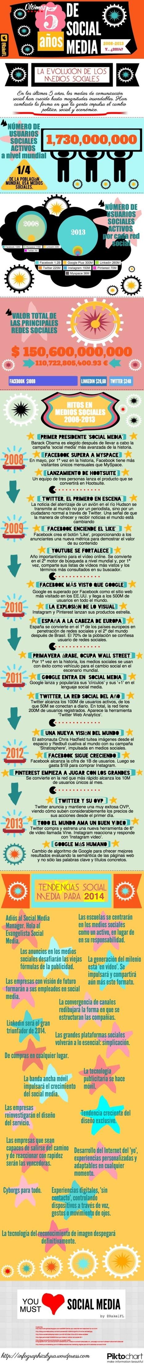 Redes Sociales 2008-2014 #infografia #infographic #socialmedia   REDES SOCIALES Y ENSEÑANZA DE LA MATEMÁTICA   Scoop.it