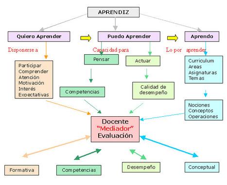 EDUCACIóN Y APRENDIZAJE SIGNIFICATIVO | Inteligencia Colectiva | Scoop.it