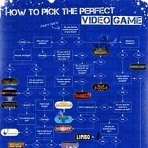 How to Pick the Perfect Video Game | Vulbus Incognita Magazine | Scoop.it