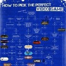 How to Pick the Perfect Video Game | Cabinet de curiosités numériques | Scoop.it