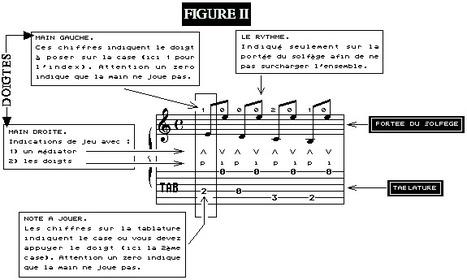 Comment apprendre – Tablature ou Solfège ? | Apprendre la guitare et la musique avec des logiciels éducatifs | Scoop.it