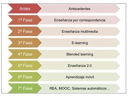 De la enseñanza por correspondencia a los MOOC (14,8) | Contextos universitarios mediados | Educación a Distancia y TIC | Scoop.it