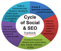 Cycle of Social And SEO | Social Media and Marketing | Scoop.it