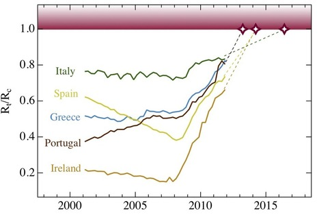 The European debt crisis: Defaults and market equilibrium | NECSI | Bounded Rationality and Beyond | Scoop.it