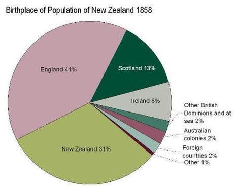 New Zealand Parliament - Immigration chronology: selected events 1840-2008 | Immigration to New Zealand | Scoop.it