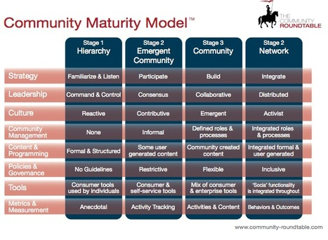 Community Management Is Driving Social Business Adoption | social media news | Scoop.it