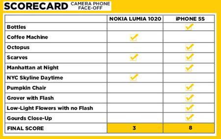 iPhone 5s vs Nokia Lumia 1020: lo scontro fotografico definitivo - iSpazio – IL Blog Italiano per le Notizie sull'iPhone 5 e sull'iPod Touch di Apple con recensioni di Applicazioni e Giochi App Sto... | SMARTFY - Smartphone, Tablet e Tecnologia | Scoop.it