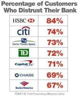 Discuss: Customers Who Distrust Their Banks | The Big Picture | Polarscoops Integrated Marketing Communications | Scoop.it