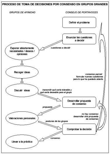 Insumissia - Técnicas para tomar decisiones por consenso en grupos grandes: el método del consejo de portavoces | Métodos para tomar decisiones | Scoop.it